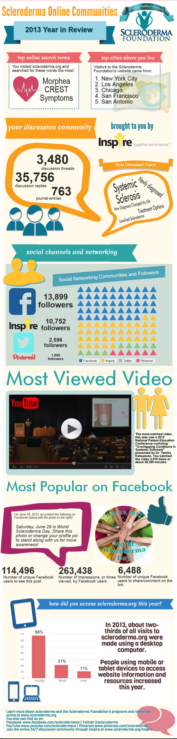Inforgraphic: 2013 Online Communities